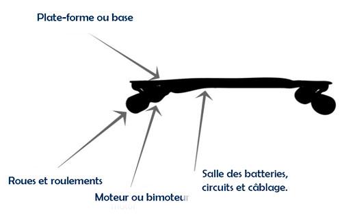 les parties d'un skateboard électrique